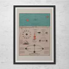 SOLAR SYSTEM MAP - Vintage Map of the Solar System - Retro Map Print, Historical