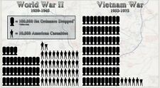 WWII VS VIETNAM WAR GLOSSY POSTER PICTURE PHOTO d day bombs 2 world nuke usa 834