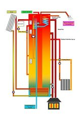 Thermal Energy Heating Advice - Solar/Wood/Aga/Gas/Oil/ Rad & UHF System Design