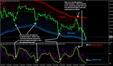 Forex Line Indicator and Trading System 90% Accurate (mt4)