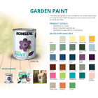 Ronseal Garden Paint Wood, Metal, Brick, Stone & Terracotta - Shed & Fence 250ml
