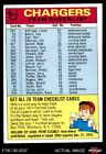 1974 Topps  Checklist San Diego Chargers Team Chargers EX $2.6 USD